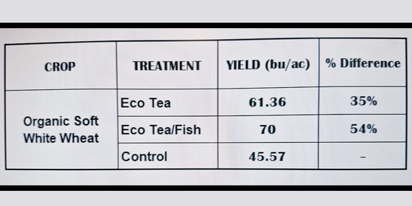 Eco-Tea for Horticulture